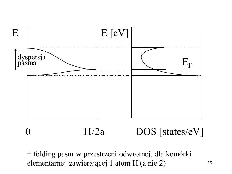 E E [eV] EF /2a DOS [states/eV] dyspersja pasma